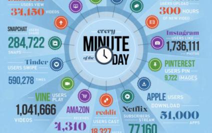 7 STATISTIQUES HALLUCINANTES QUI RÉVÈLENT CE QUI SE PASSE SUR INTERNET EN 60 SECONDES